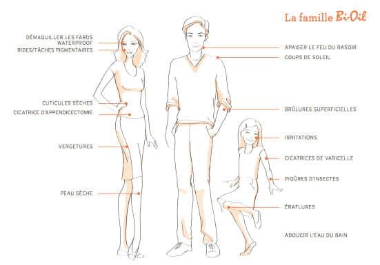 La Bi-oil pour toute la famille